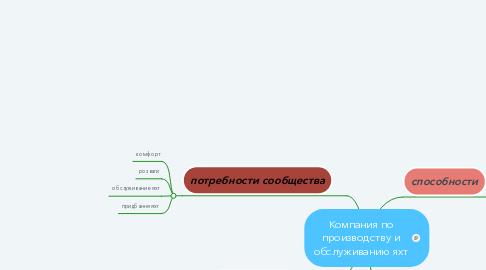 Mind Map: Компания по производству и обслуживанию яхт