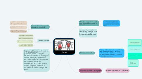 Mind Map: El Core