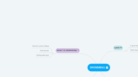 Mind Map: SWIMMING