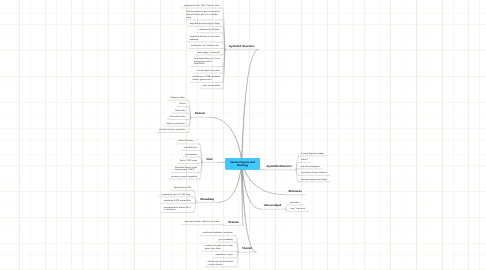 Mind Map: Iranian Figures and
