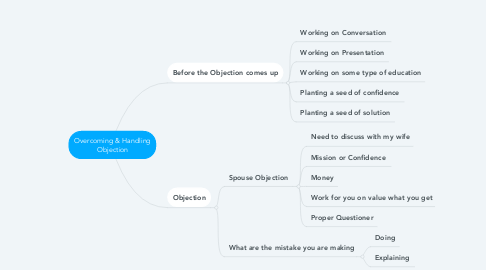 Mind Map: Overcoming & Handling Objection