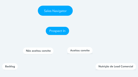 Mind Map: Sales Navigator
