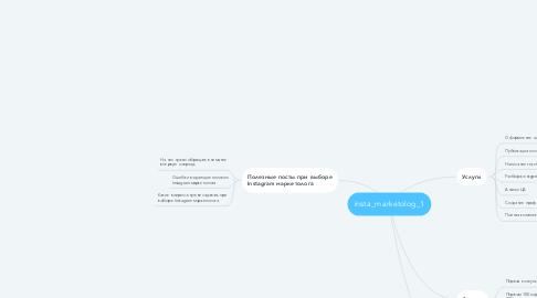 Mind Map: insta_marketolog_1