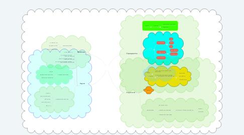 Mind Map: Смешанное обучение