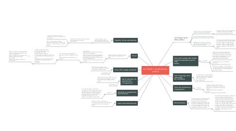 Mind Map: AUTORES Y TEORIAS DEL JUEGO
