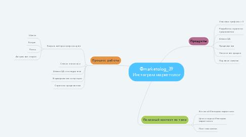 Mind Map: @marketolog_39 Инстаграм маркетолог