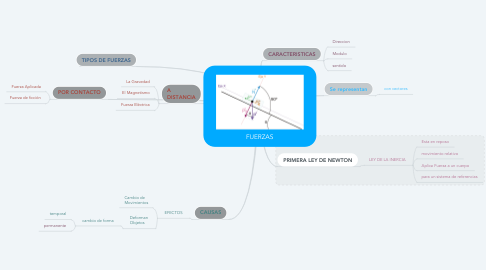 Mind Map: FUERZAS