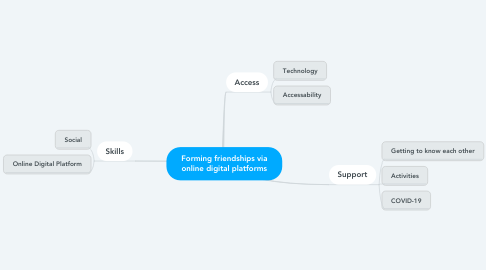 Mind Map: Forming friendships via online digital platforms