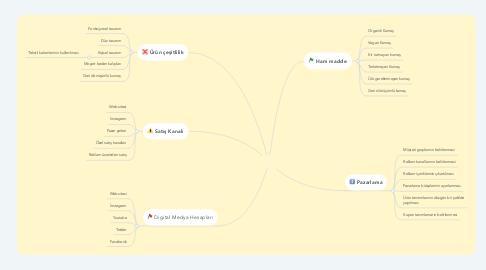 Mind Map: Moyart Müşteri Kazanımı ve Satış