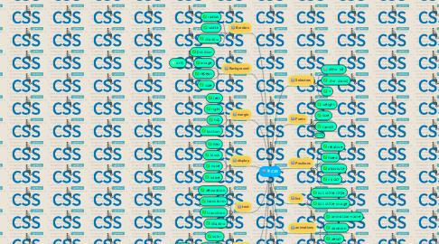 Mind Map: CSS