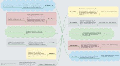 Mind Map: Tipos de Frutas