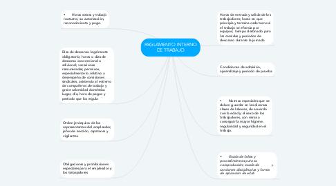 Mind Map: REGLAMENTO INTERNO DE TRABAJO