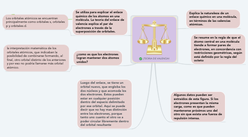 Mind Map: ¡TEORIA DE VALENCIA!