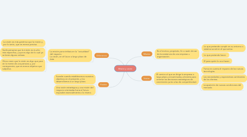 Mind Map: Misión y visión