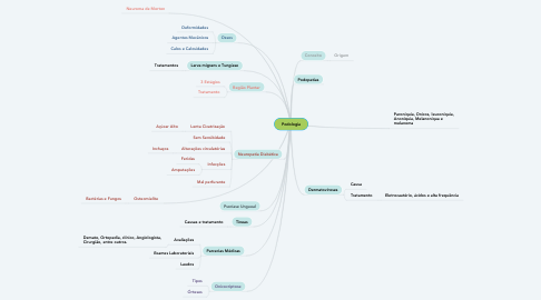 Mind Map: Podologia