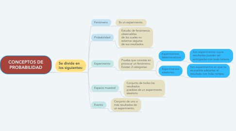 Mind Map: CONCEPTOS DE PROBABILIDAD