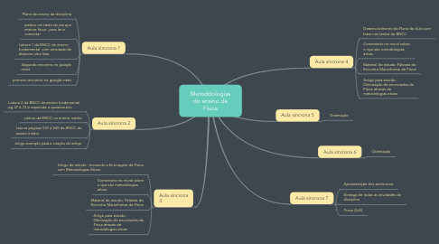 Mind Map: Metoddologias do ensino de Física
