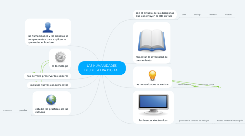 Mind Map: LAS HUMANIDADES DESDE LA ERA DIGITAL