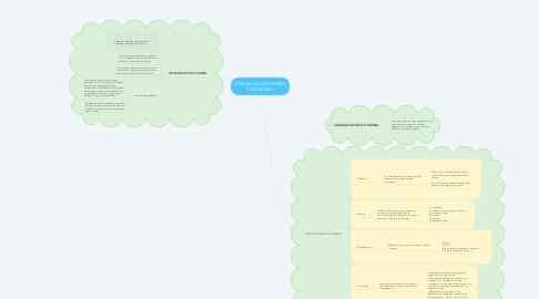 Mind Map: COMUNICACIÓN VERBAL Y NO VERBAL