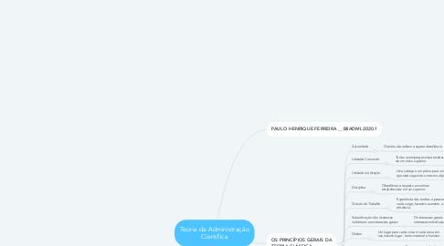 Mind Map: Teoria da Administração Científica