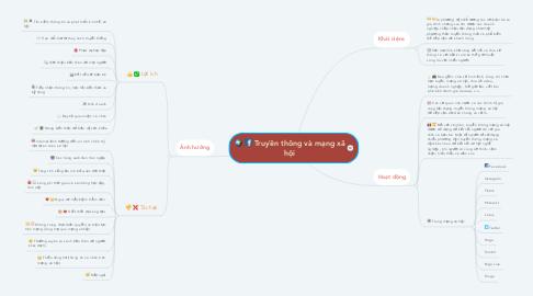 Mind Map: Truyền thông và mạng xã hội
