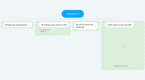 Mind Map: ADVIENTO