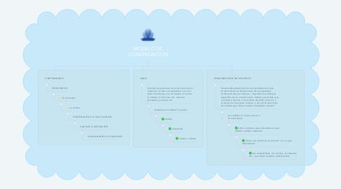 Mind Map: MODELO DE COMUNICACION