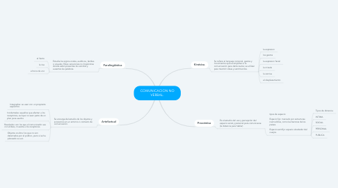 Mind Map: COMUNICACION NO VERBAL.