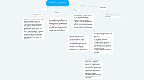 Mind Map: Buscadores de información en internet.