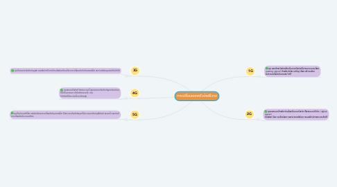 Mind Map: การเปลี่ยนของเครือข่ายไร้สาย