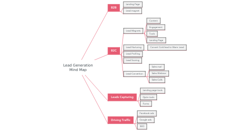Mind Map: Lead Generation Mind Map