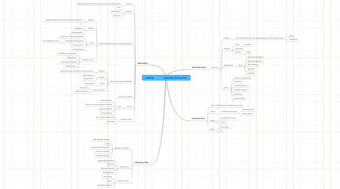 Mind Map: reeRADlab                   Verbal Que