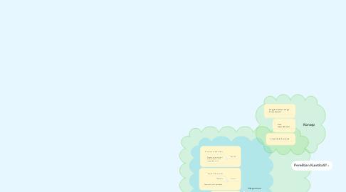 Mind Map: Penelitian Kuantitatif