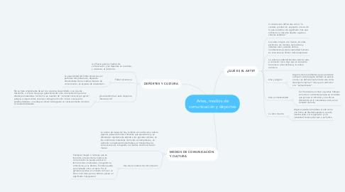 Mind Map: Artes, medios de comunicación y deportes