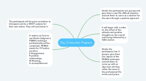 Mind Map: Day 2 Induction Program