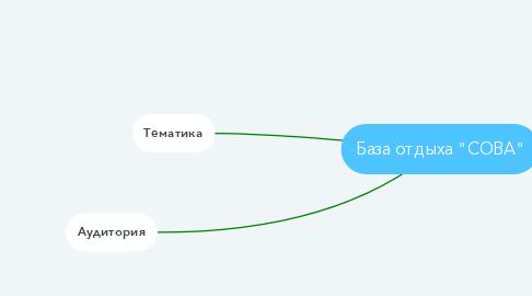"""Mind Map: База отдыха """"СОВА"""""""