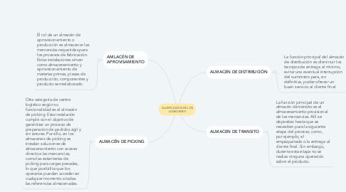 Mind Map: CLASIFICACIÓN DE LOS ALMACENES