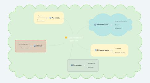 Mind Map: Современный учитель