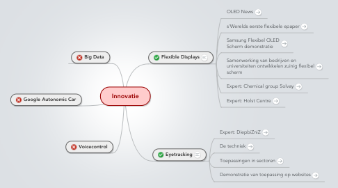 Mind Map: Innovatie