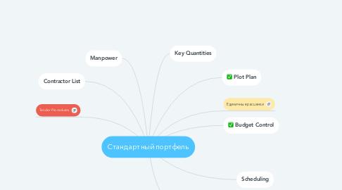 Mind Map: Стандартный портфель