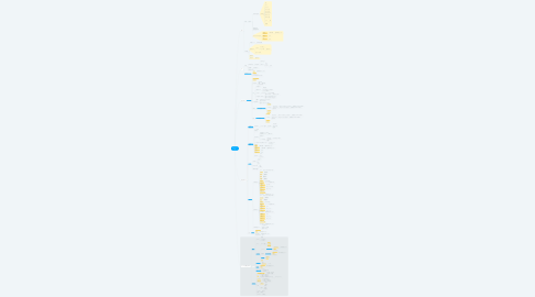 Mind Map: 操作フロー v0.3