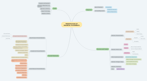 Mind Map: PRESENTATION OF FINANCIAL STATEMENTS