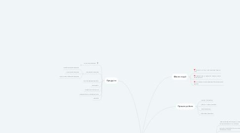 Mind Map: manikyr_st_hmel