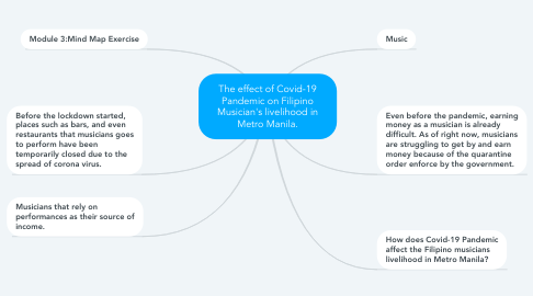 Mind Map: The effect of Covid-19 Pandemic on Filipino Musician's livelihood in Metro Manila.