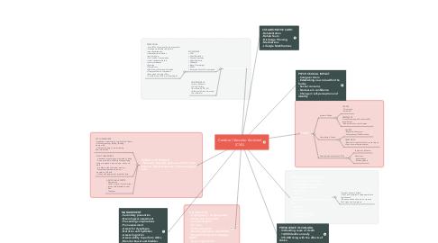 Mind Map: Cerebral Vascular Accident (CVA)