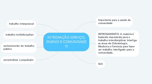 Mind Map: INTEGRAÇÃO SERVIÇO, ENSINO E COMUNIDADE III