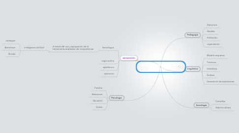Mind Map: apropiación de modelo de competencias...