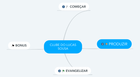 Mind Map: CLUBE DO LUCAS SOUSA