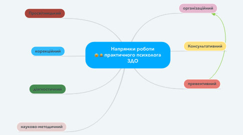 Mind Map: Напрямки роботи практичного психолога ЗДО