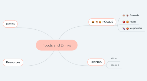 Mind Map: Foods and Drinks